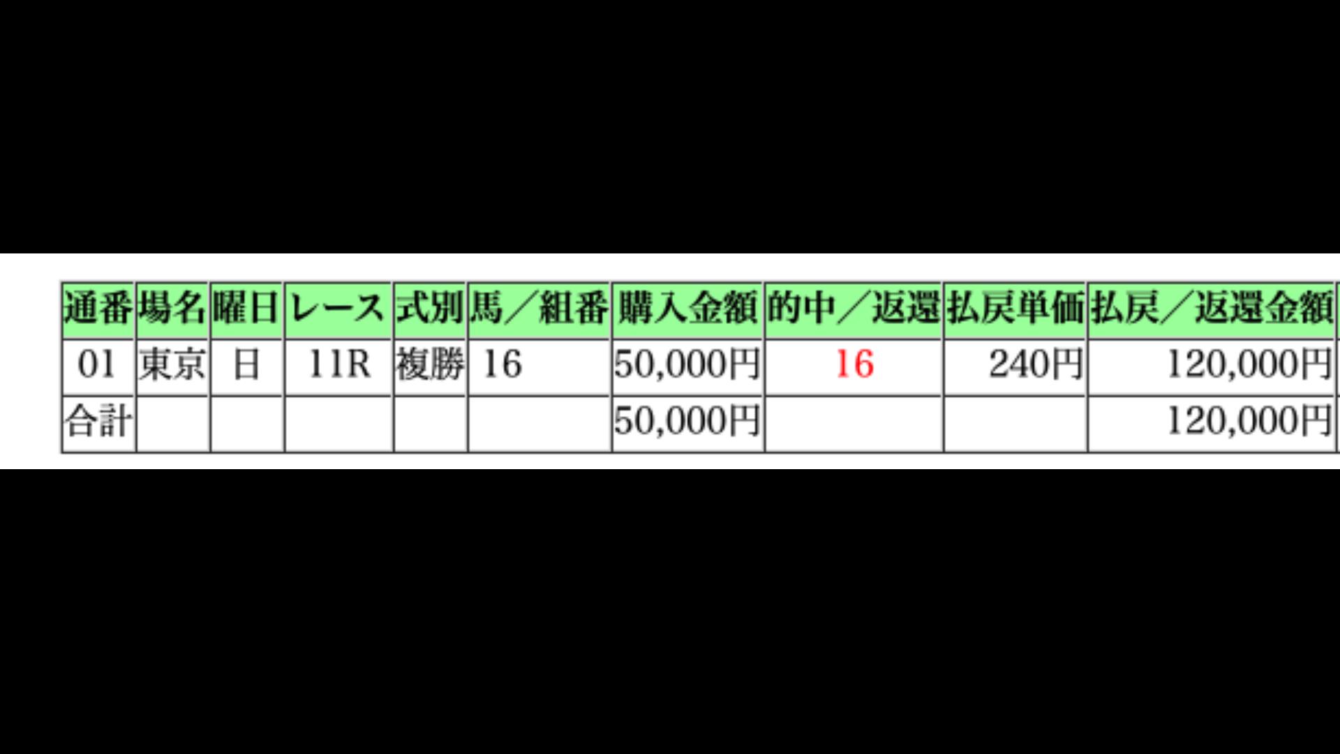 複勝転がし5000円→120000円成功!! - DMM オンラインサロン