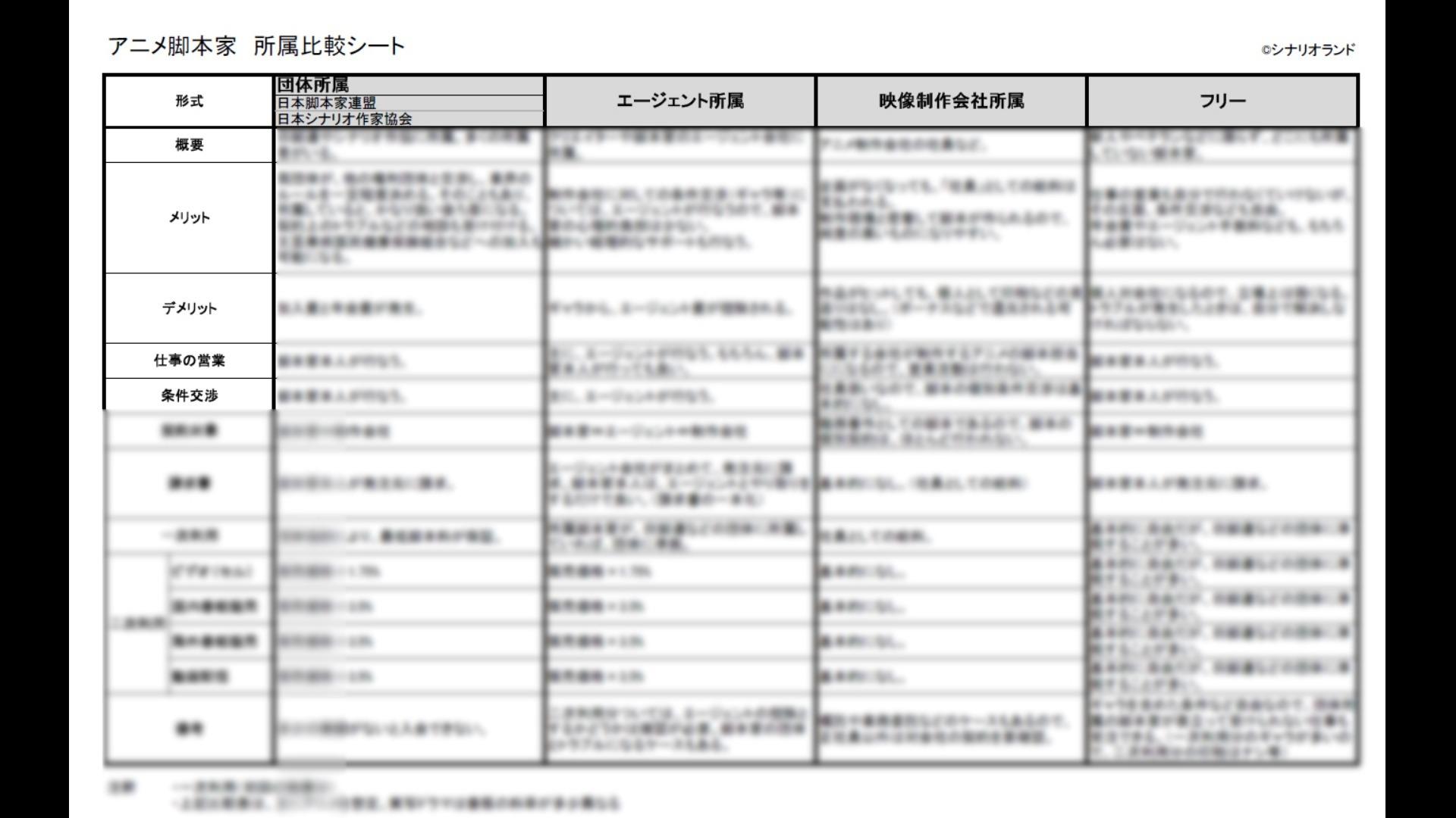 アニメ脚本家 所属比較シート