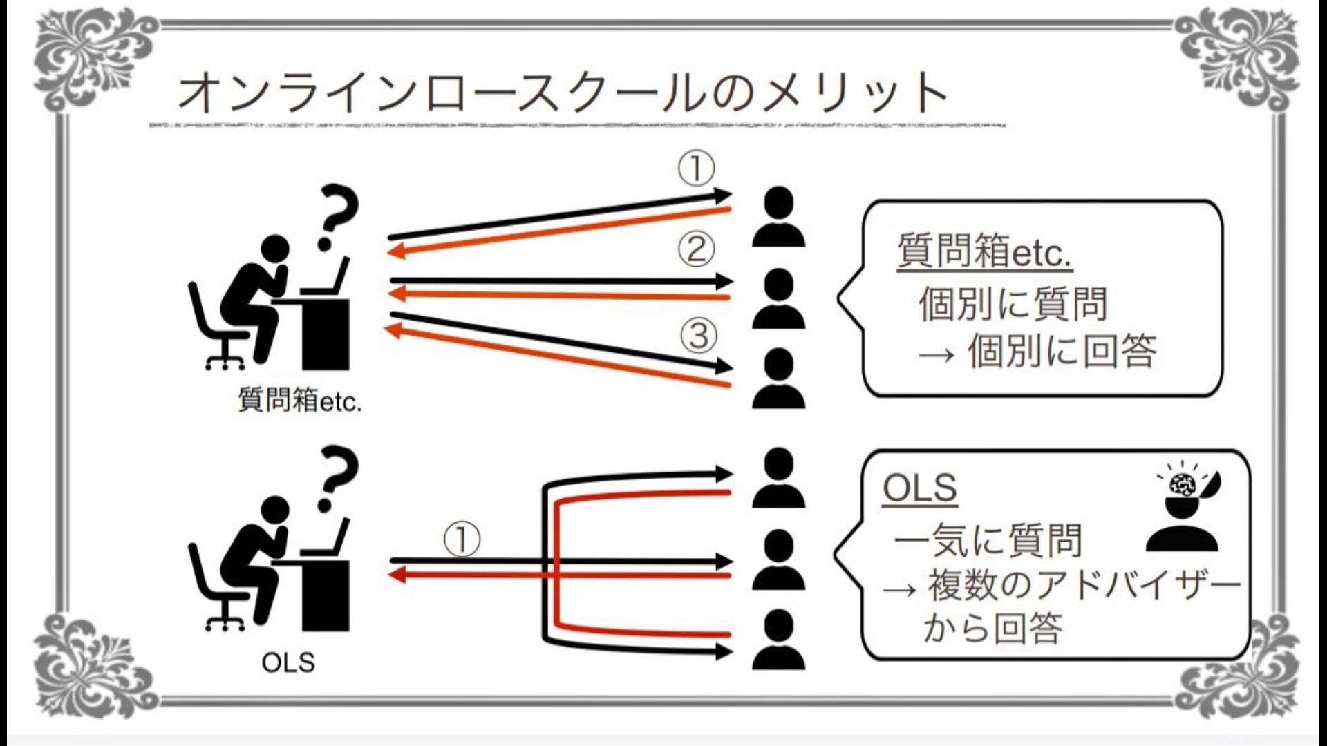 【司法試験・予備試験学科】オンラインロースクール